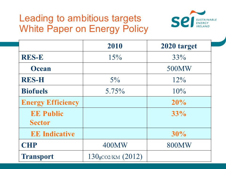 Leading to ambitious targets White Paper on Energy Policy target RES-E15%33% Ocean500MW RES-H5%12% Biofuels5.75%10% Energy Efficiency20% EE Public Sector 33% EE Indicative30% CHP400MW800MW Transport130 gCO2/KM (2012)
