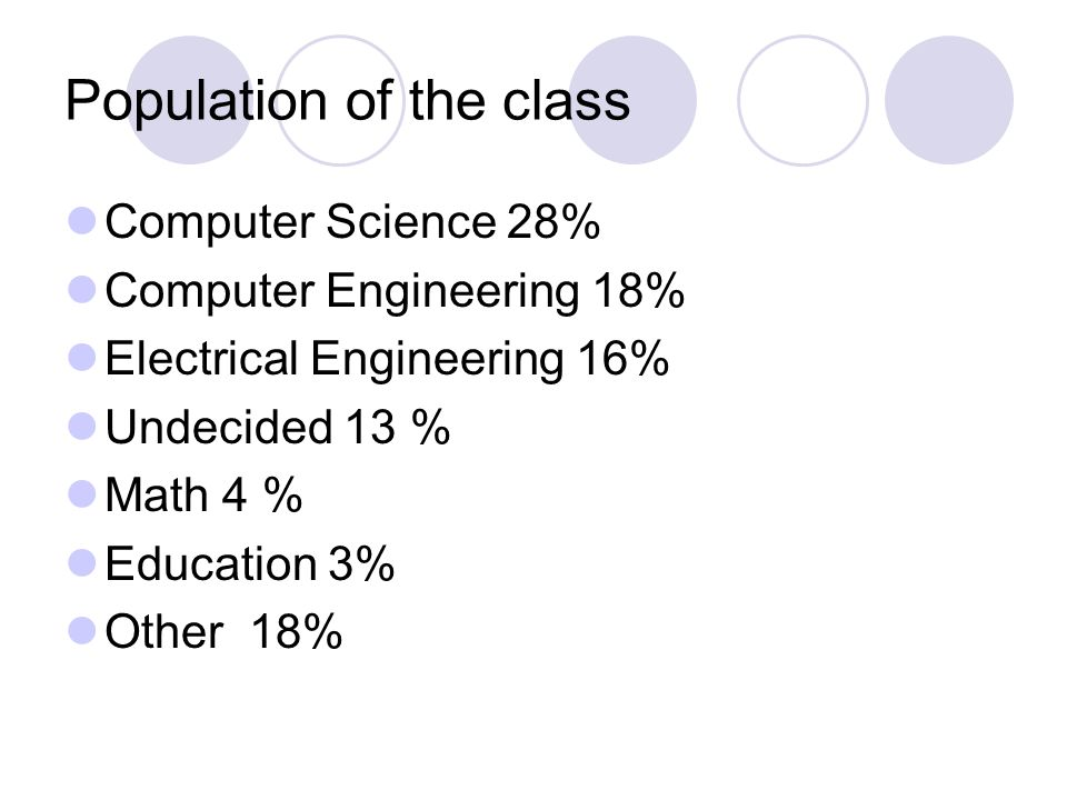 Population of the class Computer Science 28% Computer Engineering 18% Electrical Engineering 16% Undecided 13 % Math 4 % Education 3% Other 18%