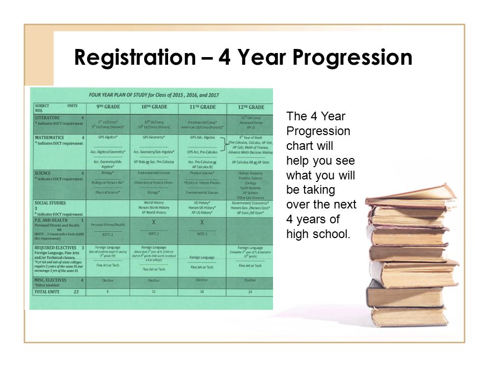 Registration – 4 Year Progression The 4 Year Progression chart will help you see what you will be taking over the next 4 years of high school.