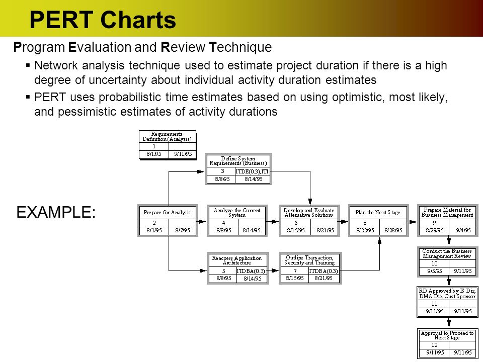 Software project management task sequencing activity sequencing 11 pert charts ccuart Image collections