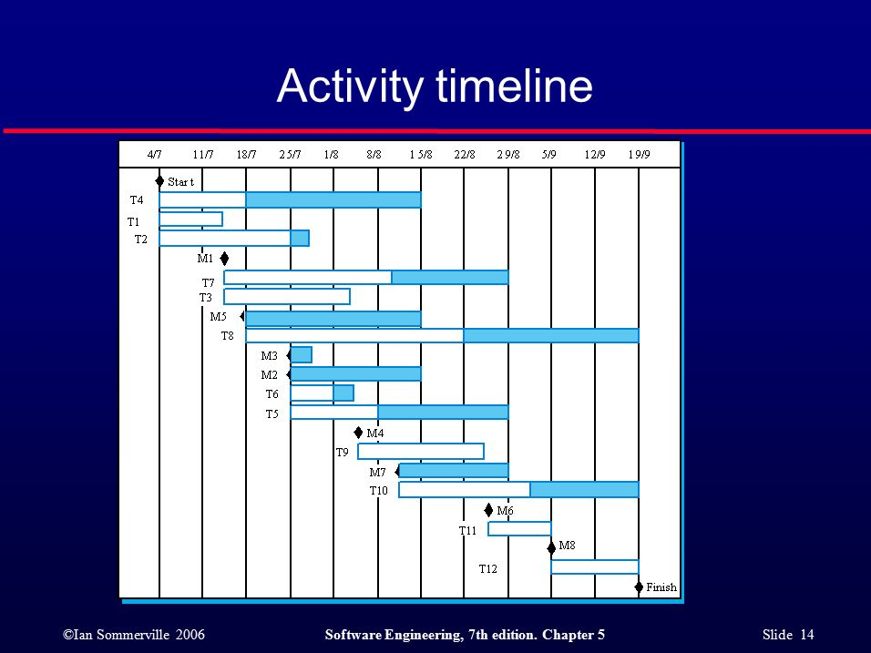 ©Ian Sommerville 2006Software Engineering, 7th edition. Chapter 5 Slide 14 Activity timeline