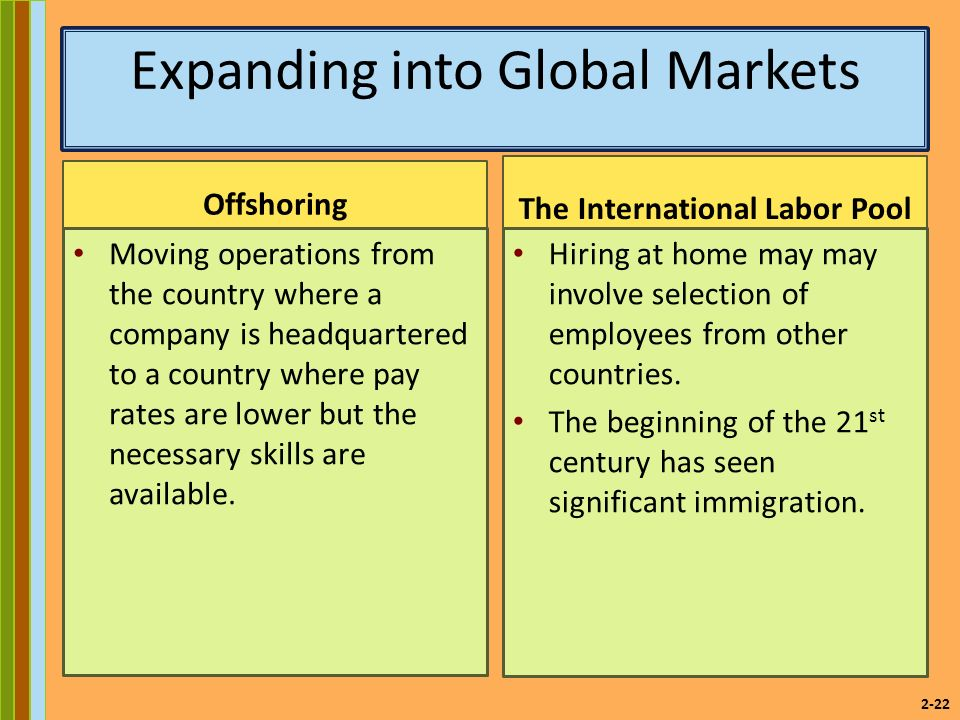 2-22 Expanding into Global Markets Offshoring Moving operations from the country where a company is headquartered to a country where pay rates are lower but the necessary skills are available.