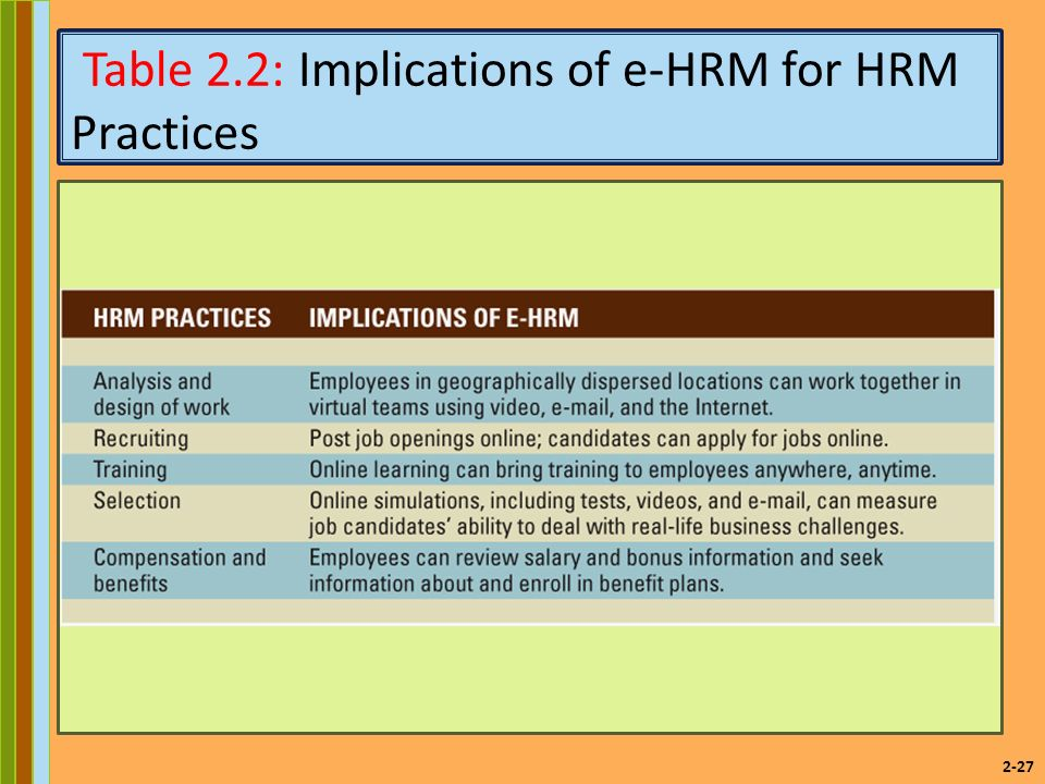 2-27 Table 2.2: Implications of e-HRM for HRM Practices