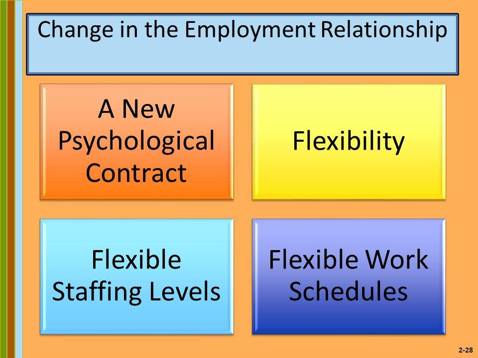 2-28 Change in the Employment Relationship A New Psychological Contract Flexibility Flexible Staffing Levels Flexible Work Schedules