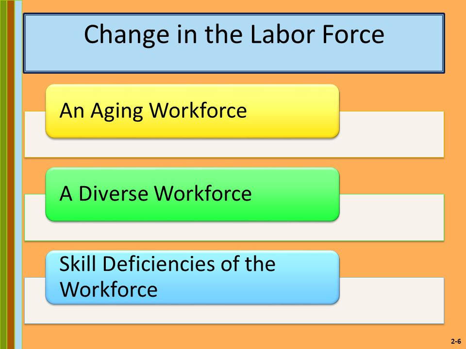 2-6 Change in the Labor Force An Aging WorkforceA Diverse Workforce Skill Deficiencies of the Workforce