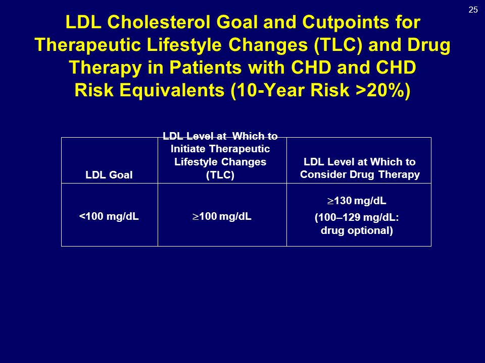 25 LDL Cholesterol Goal and Cutpoints for Therapeutic Lifestyle Changes (TLC) and Drug Therapy in Patients with CHD and CHD Risk Equivalents (10-Year Risk >20%)  130 mg/dL (100–129 mg/dL: drug optional)  100 mg/dL <100 mg/dL LDL Level at Which to Consider Drug Therapy LDL Level at Which to Initiate Therapeutic Lifestyle Changes (TLC) LDL Goal