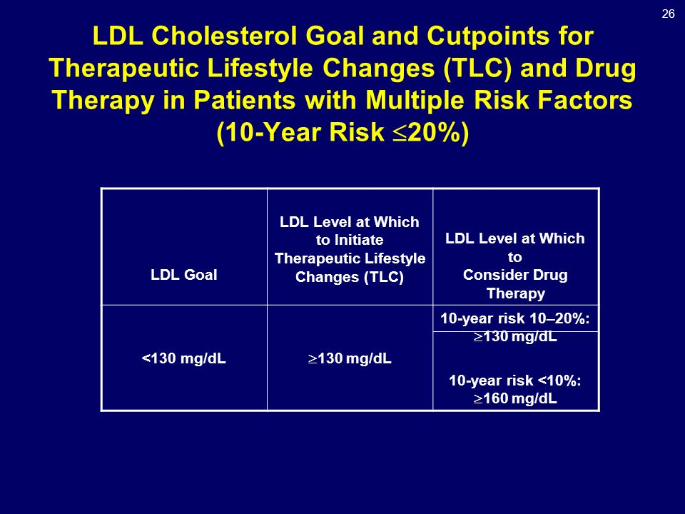 26 LDL Cholesterol Goal and Cutpoints for Therapeutic Lifestyle Changes (TLC) and Drug Therapy in Patients with Multiple Risk Factors (10-Year Risk  20%) LDL Goal LDL Level at Which to Initiate Therapeutic Lifestyle Changes (TLC) LDL Level at Which to Consider Drug Therapy <130 mg/dL  130 mg/dL 10-year risk 10–20%:  130 mg/dL 10-year risk <10%:  160 mg/dL
