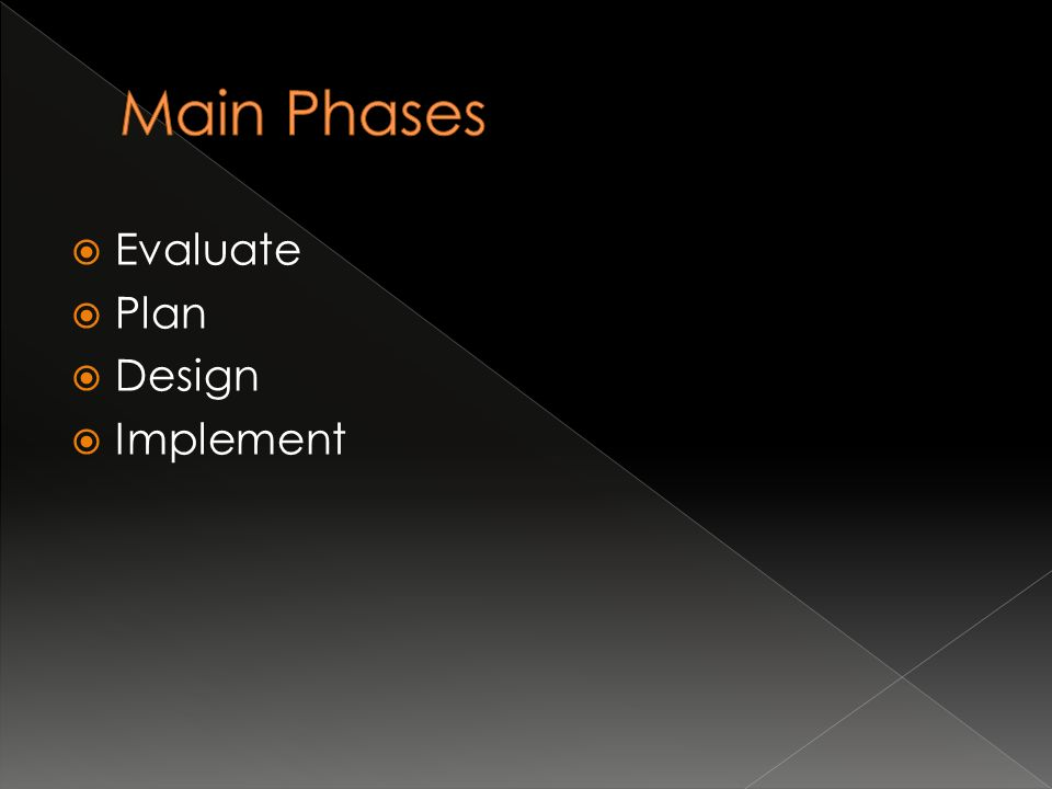  Evaluate  Plan  Design  Implement