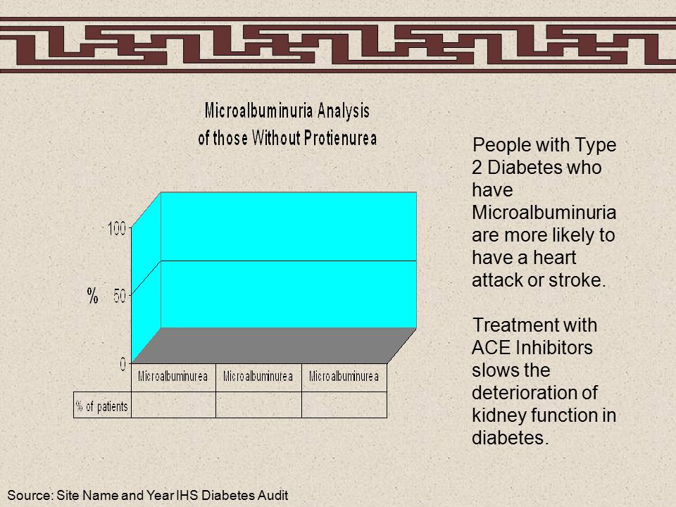 Source: Site Name and Year IHS Diabetes Audit People with Type 2 Diabetes who have Microalbuminuria are more likely to have a heart attack or stroke.