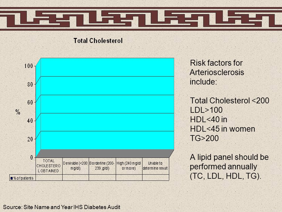 Source: Site Name and Year IHS Diabetes Audit Risk factors for Arteriosclerosis include: Total Cholesterol <200 LDL>100 HDL<40 in HDL<45 in women TG>200 A lipid panel should be performed annually (TC, LDL, HDL, TG).