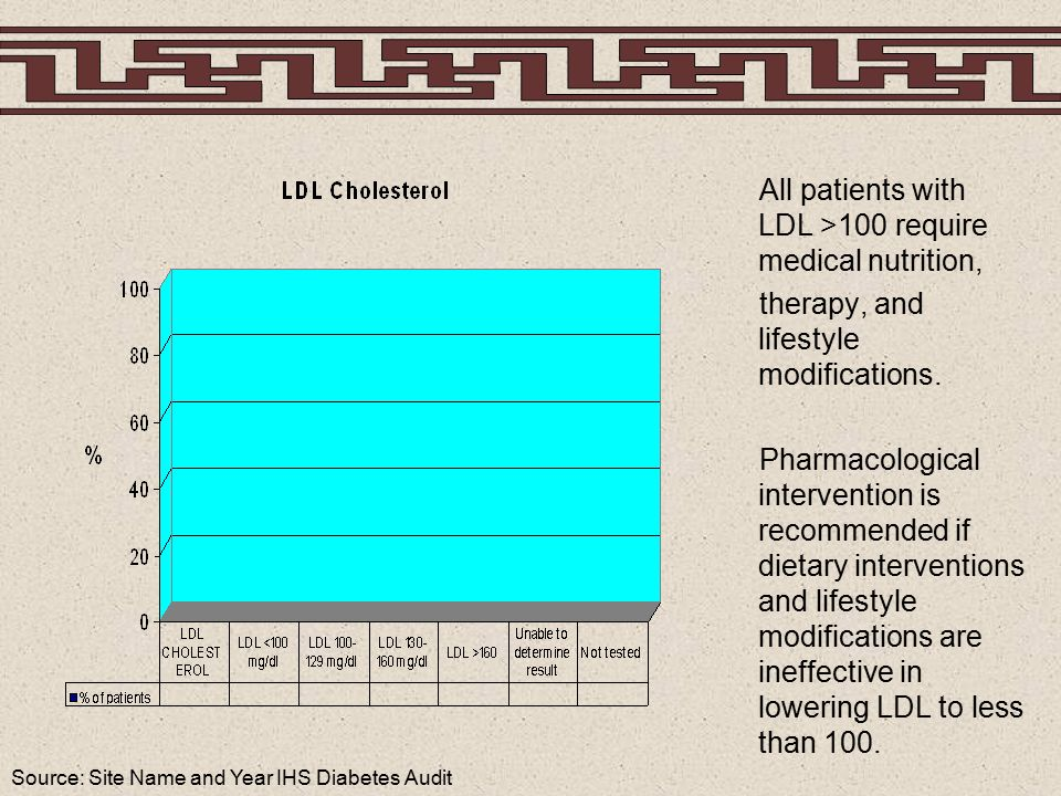 Source: Site Name and Year IHS Diabetes Audit All patients with LDL >100 require medical nutrition, therapy, and lifestyle modifications.