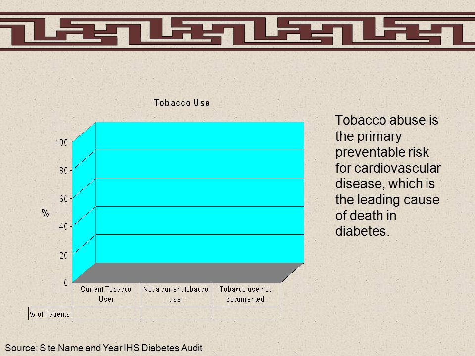 Source: Site Name and Year IHS Diabetes Audit Tobacco abuse is the primary preventable risk for cardiovascular disease, which is the leading cause of death in diabetes.