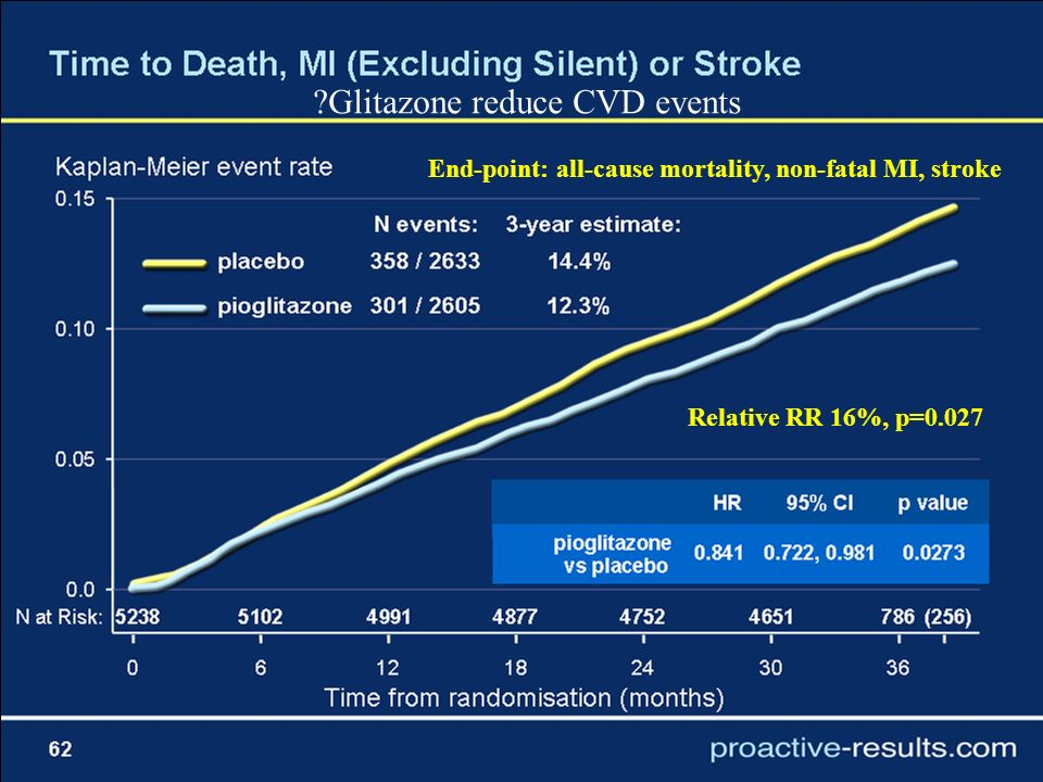 Relative RR 16%, p=0.027 End-point: all-cause mortality, non-fatal MI, stroke Glitazone reduce CVD events