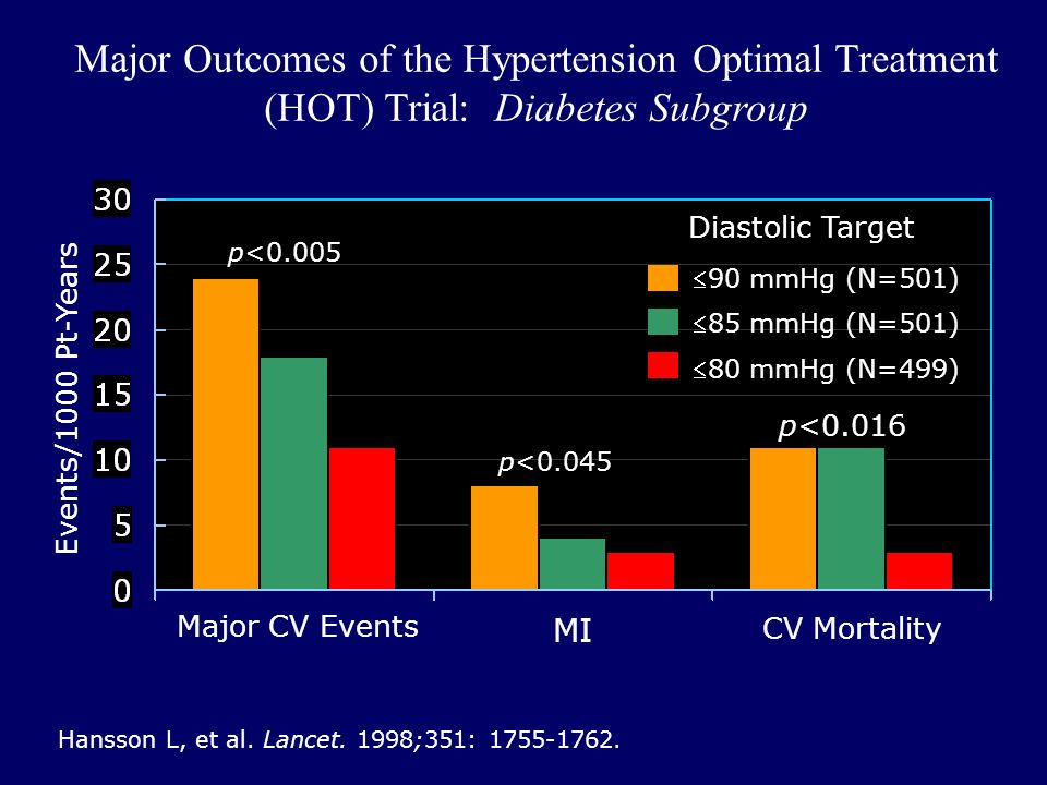 Major Outcomes of the Hypertension Optimal Treatment (HOT) Trial: Diabetes Subgroup Hansson L, et al.