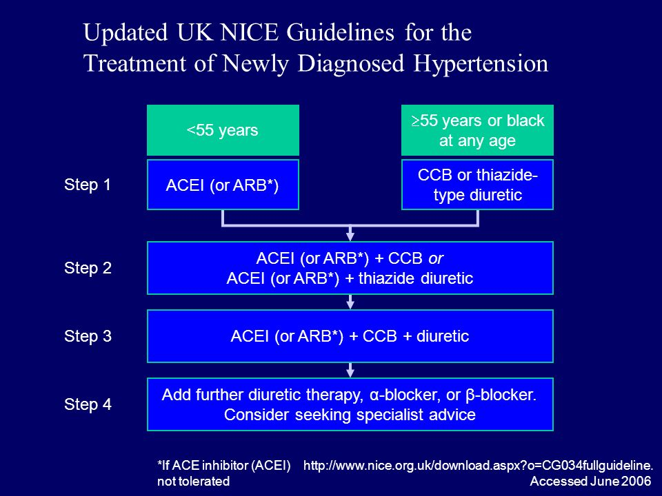 Updated UK NICE Guidelines for the Treatment of Newly Diagnosed Hypertension   o=CG034fullguideline.