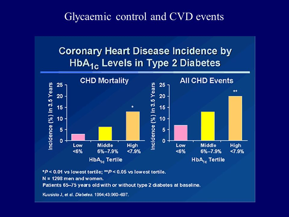 Glycaemic control and CVD events