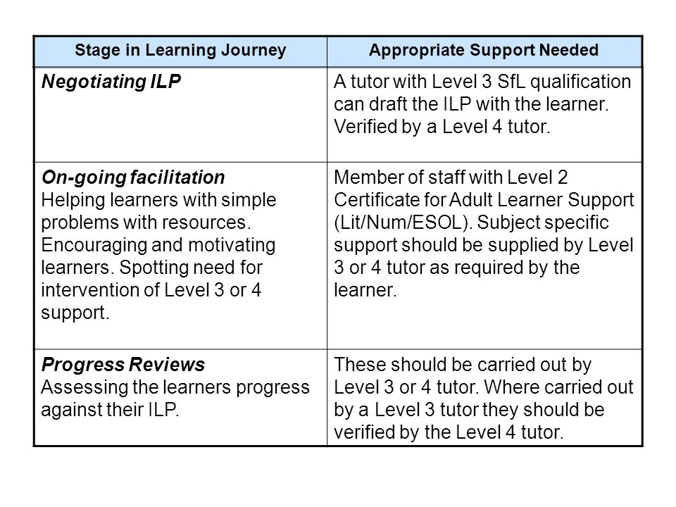 Supporting Learndirect Skills For Life Learners Slim Learning Theme