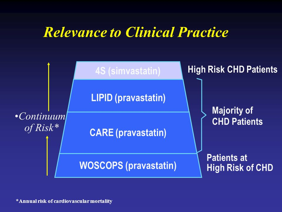 Continuum of Risk* High Risk CHD Patients Majority of CHD Patients Patients at High Risk of CHD Relevance to Clinical Practice 4S (simvastatin) CARE (pravastatin) WOSCOPS (pravastatin) LIPID (pravastatin) *Annual risk of cardiovascular mortality