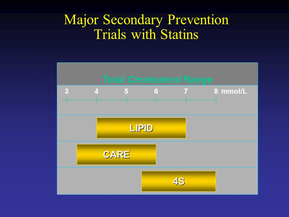 4S Total Cholesterol Range CARE LIPID mmol/L Major Secondary Prevention Trials with Statins