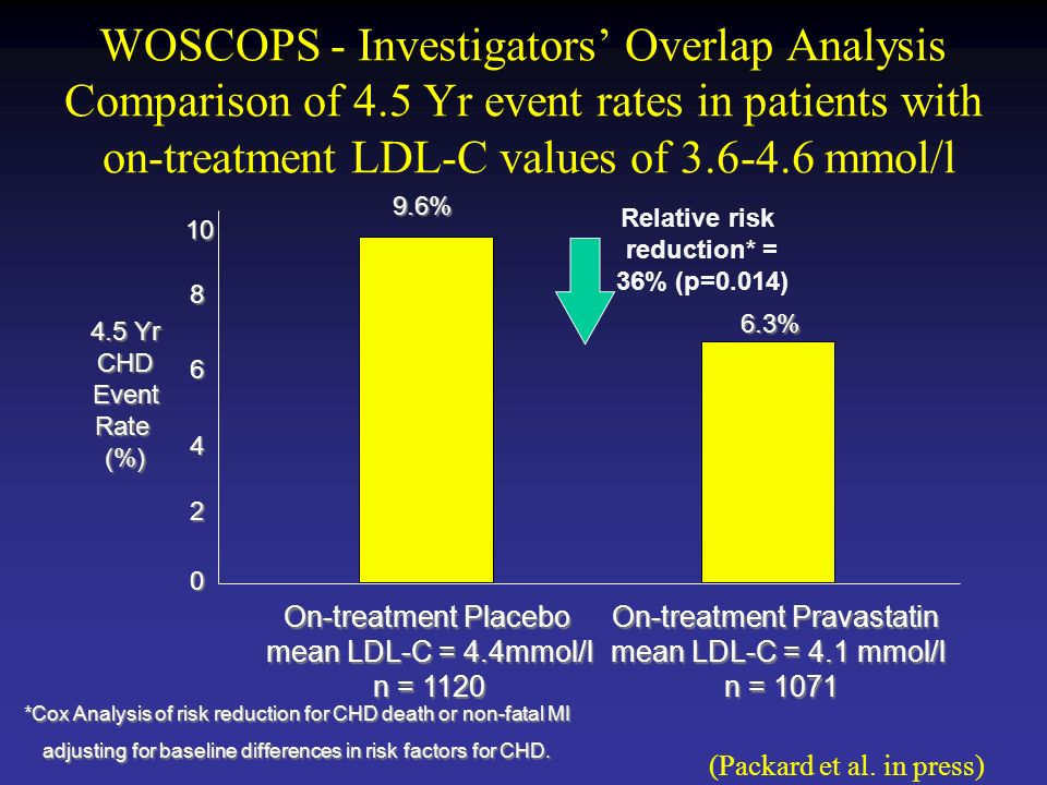 WOSCOPS - Investigators' Overlap Analysis Comparison of 4.5 Yr event rates in patients with on-treatment LDL-C values of mmol/l On-treatment Placebo mean LDL-C = 4.4mmol/l n = 1120 On-treatment Pravastatin mean LDL-C = 4.1 mmol/l n = 1071 n = Yr CHD Event Rate (%) 9.6% 6.3% Relative risk reduction* = 36% (p=0.014) *Cox Analysis of risk reduction for CHD death or non-fatal MI adjusting for baseline differences in risk factors for CHD.