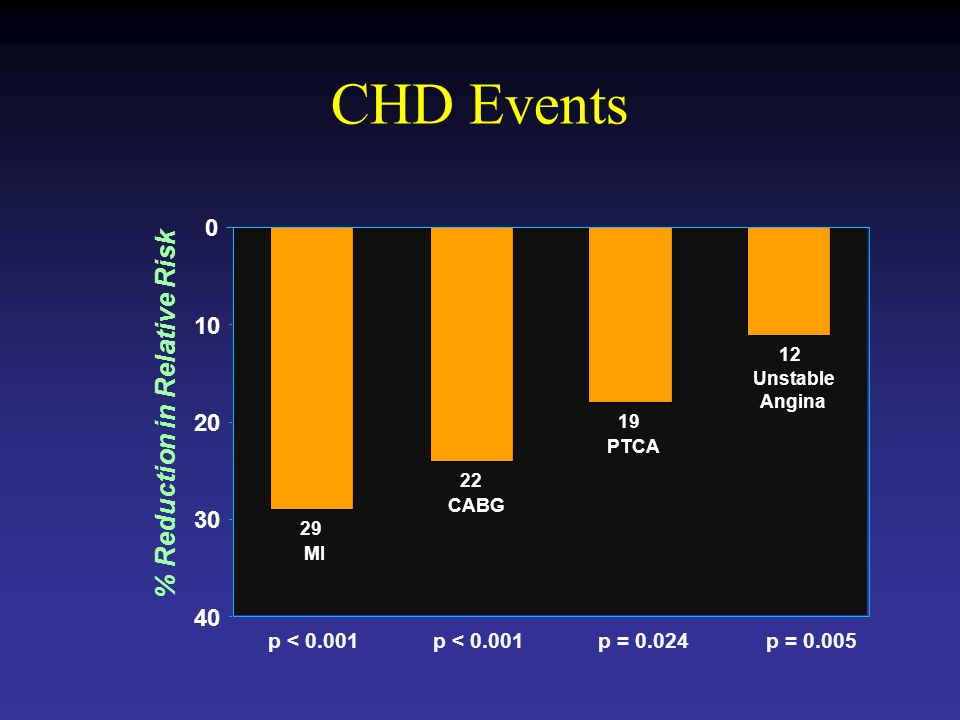 CHD Events % Reduction in Relative Risk p = 0.005p = 0.024p < Unstable Angina 19 PTCA 22 CABG 29 MI 0