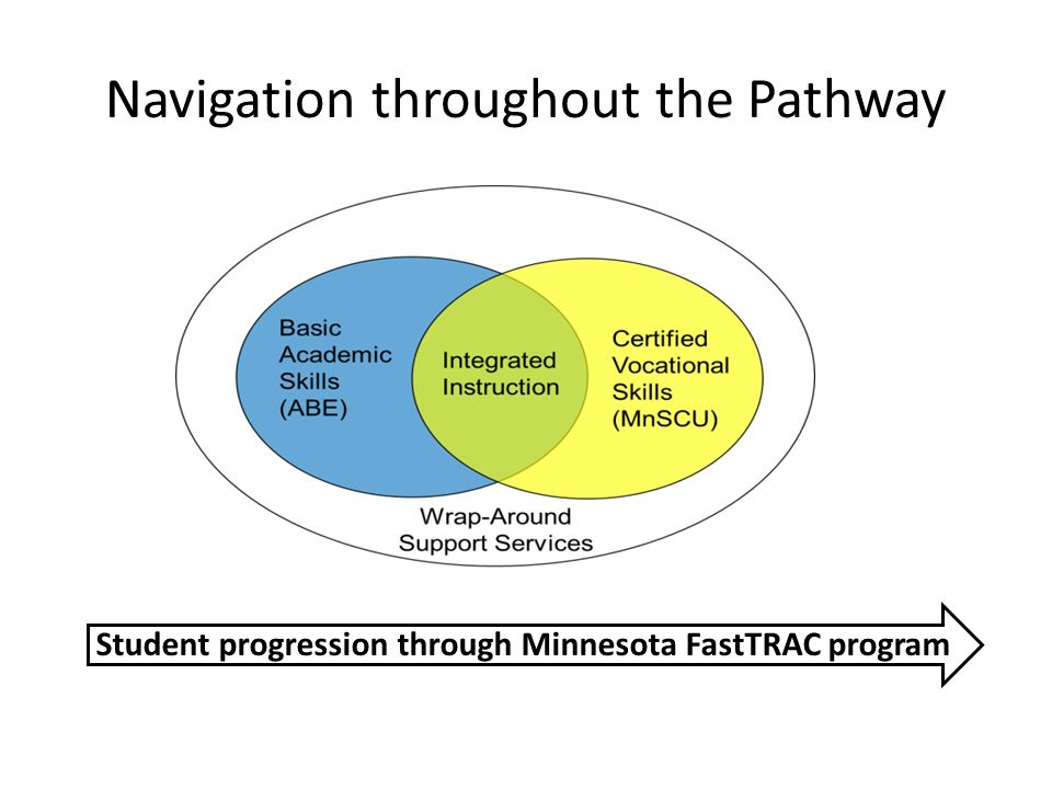 Navigation throughout the Pathway Student progression through Minnesota FastTRAC program