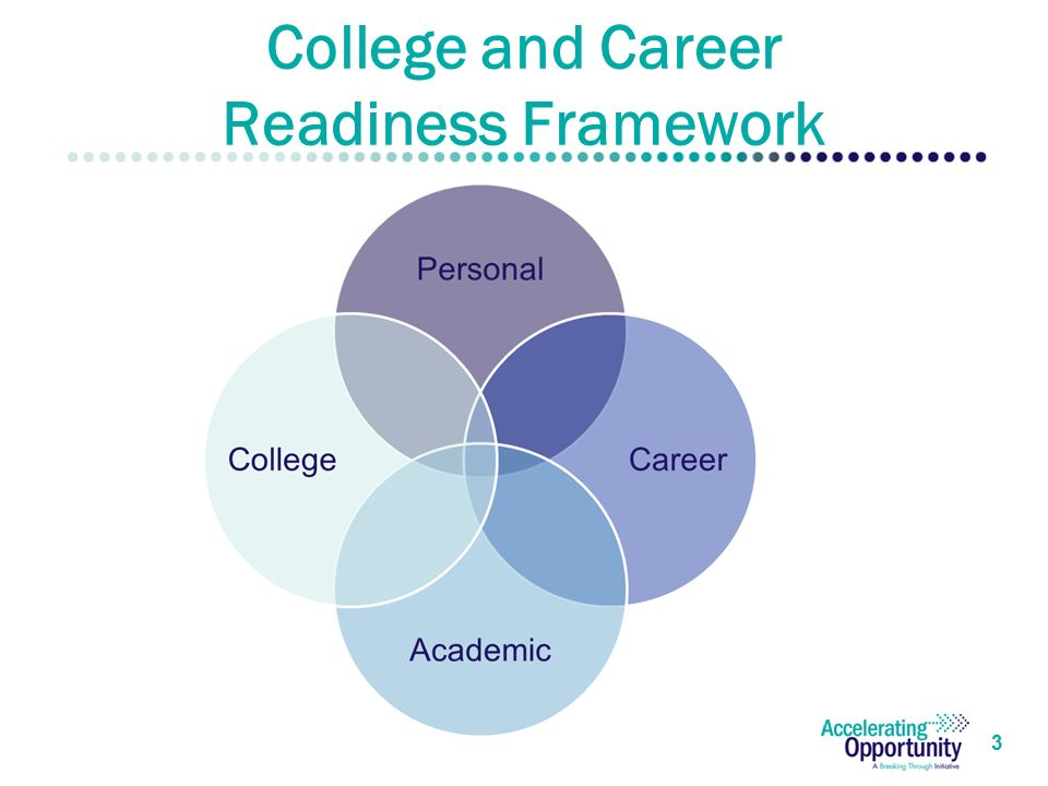 3 College and Career Readiness Framework