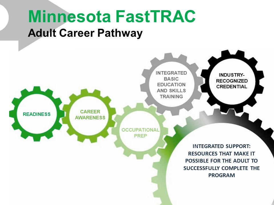 Minnesota FastTRAC Adult Career Pathway INDUSTRY- RECOGNIZED CREDENTIAL OCCUPATIONAL PREP READINESS CAREER AWARENESS INTEGRATED SUPPORT: RESOURCES THAT MAKE IT POSSIBLE FOR THE ADULT TO SUCCESSFULLY COMPLETE THE PROGRAM INTEGRATED BASIC EDUCATION AND SKILLS TRAINING