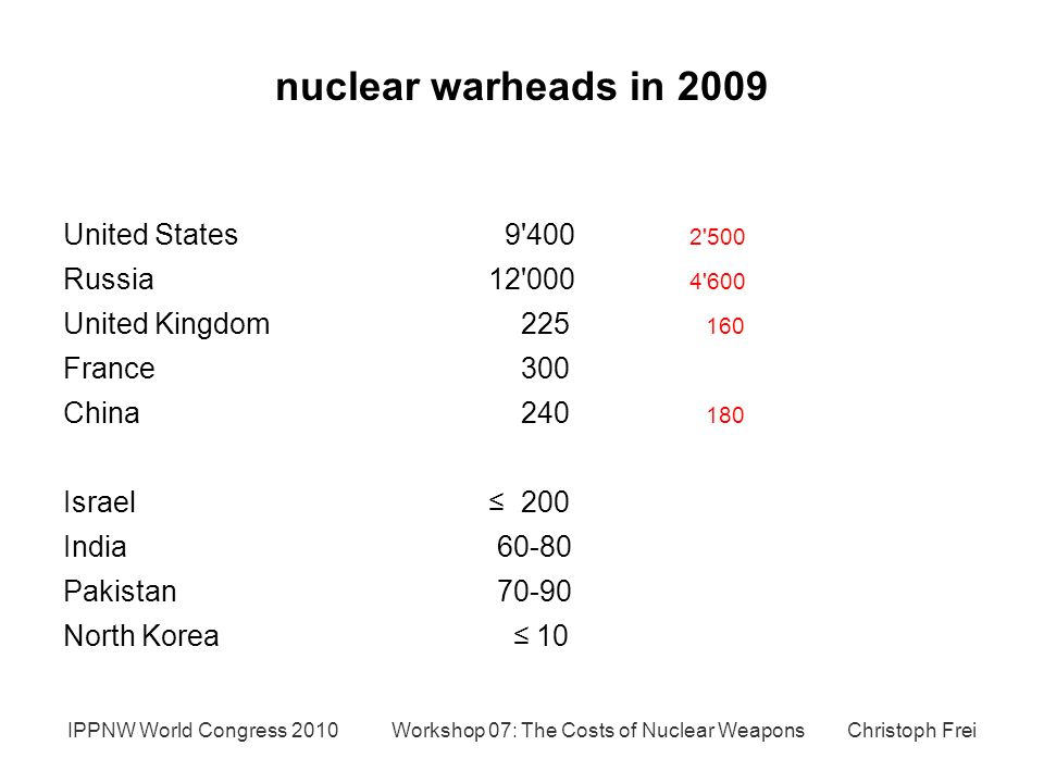 nuclear warheads in 2009 United States Russia United Kingdom France 300 China Israel ≤ 200 India Pakistan North Korea ≤ 10