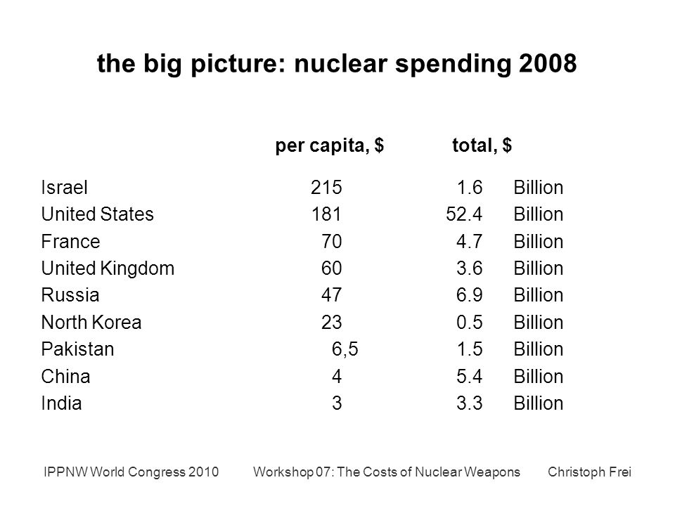 the big picture: nuclear spending 2008 Israel Billion United States Billion France Billion United Kingdom Billion Russia Billion North Korea Billion Pakistan 6,5 1.5 Billion China Billion India 3 3.3Billion IPPNW World Congress 2010 Workshop 07: The Costs of Nuclear Weapons Christoph Frei per capita, $total, $