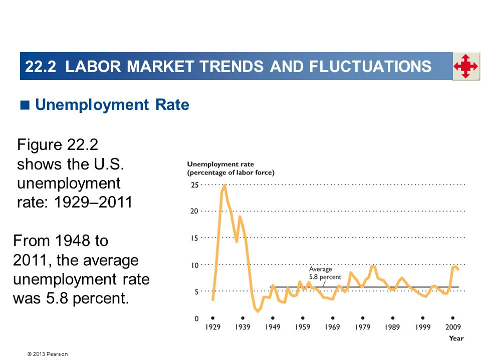 © 2013 Pearson 22.2 LABOR MARKET TRENDS AND FLUCTUATIONS  Unemployment Rate Figure 22.2 shows the U.S.