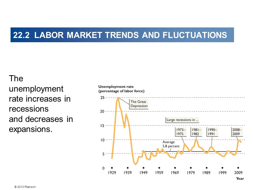 22.2 LABOR MARKET TRENDS AND FLUCTUATIONS The unemployment rate increases in recessions and decreases in expansions.