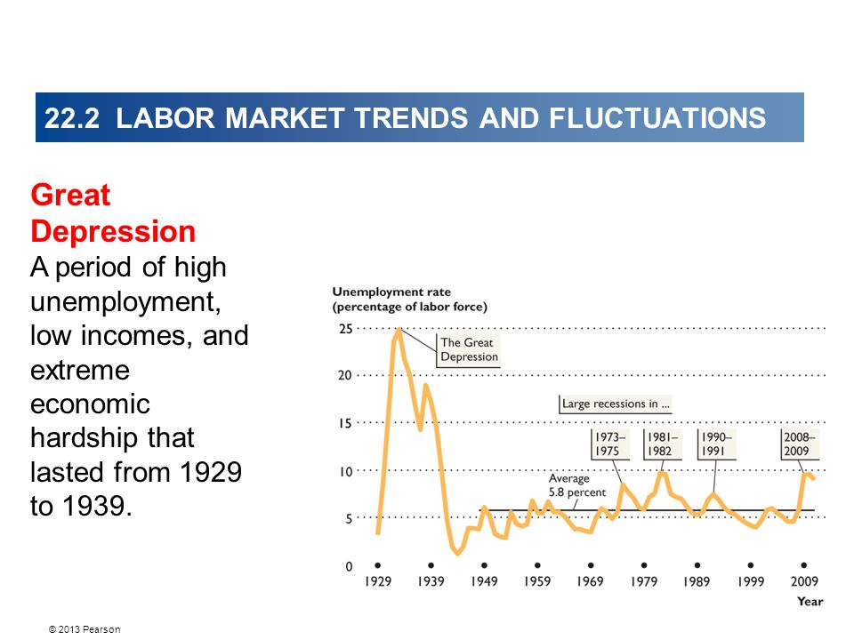 © 2013 Pearson 22.2 LABOR MARKET TRENDS AND FLUCTUATIONS Great Depression A period of high unemployment, low incomes, and extreme economic hardship that lasted from 1929 to 1939.