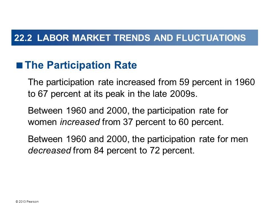 © 2013 Pearson 22.2 LABOR MARKET TRENDS AND FLUCTUATIONS  The Participation Rate The participation rate increased from 59 percent in 1960 to 67 percent at its peak in the late 2009s.