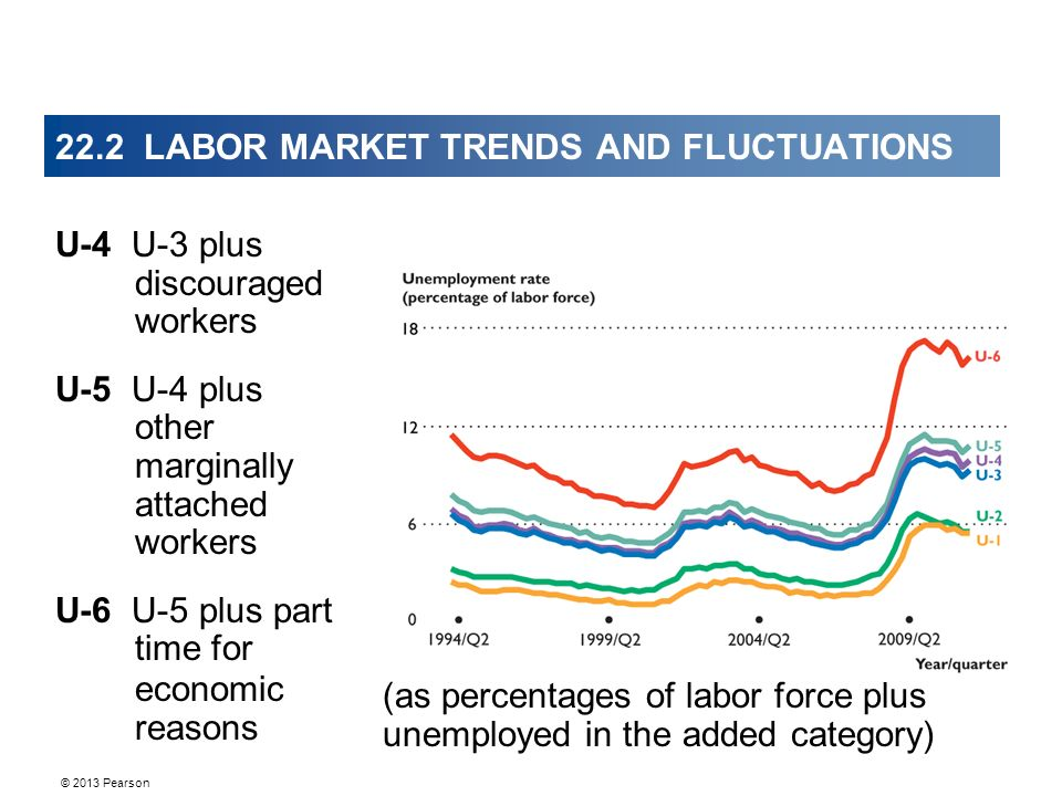 22.2 LABOR MARKET TRENDS AND FLUCTUATIONS U-4 U-3 plus discouraged workers U-5 U-4 plus other marginally attached workers U-6 U-5 plus part time for economic reasons (as percentages of labor force plus unemployed in the added category)