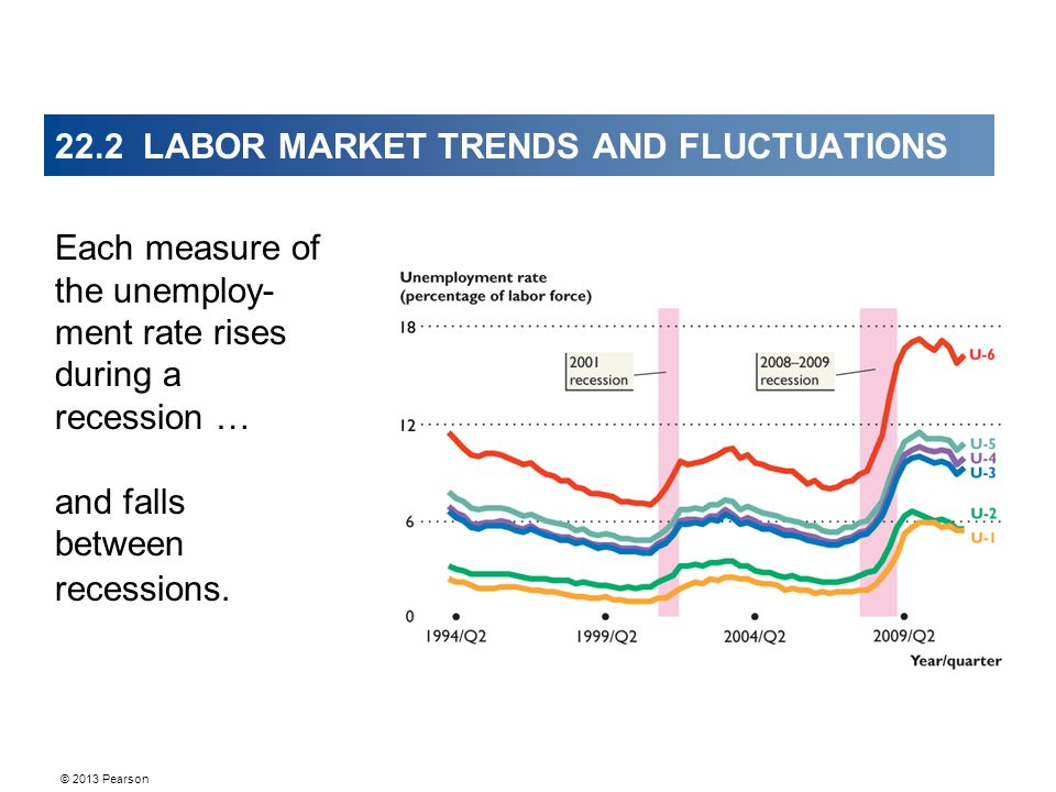 © 2013 Pearson 22.2 LABOR MARKET TRENDS AND FLUCTUATIONS Each measure of the unemploy- ment rate rises during a recession … and falls between recessions.