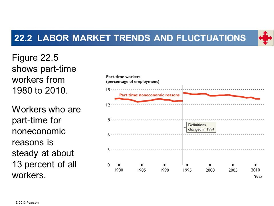 © 2013 Pearson 22.2 LABOR MARKET TRENDS AND FLUCTUATIONS Figure 22.5 shows part-time workers from 1980 to 2010.