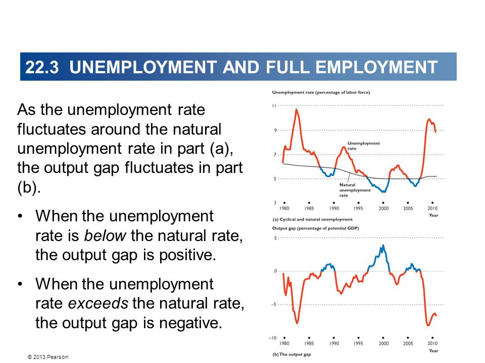 As the unemployment rate fluctuates around the natural unemployment rate in part (a), the output gap fluctuates in part (b).