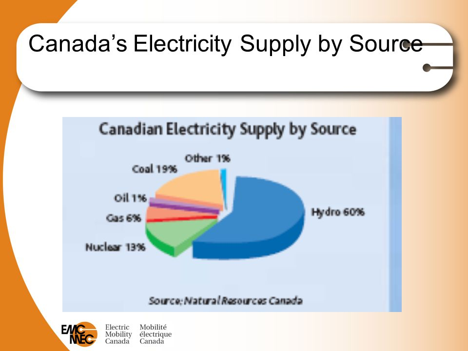 Canada's Electricity Supply by Source