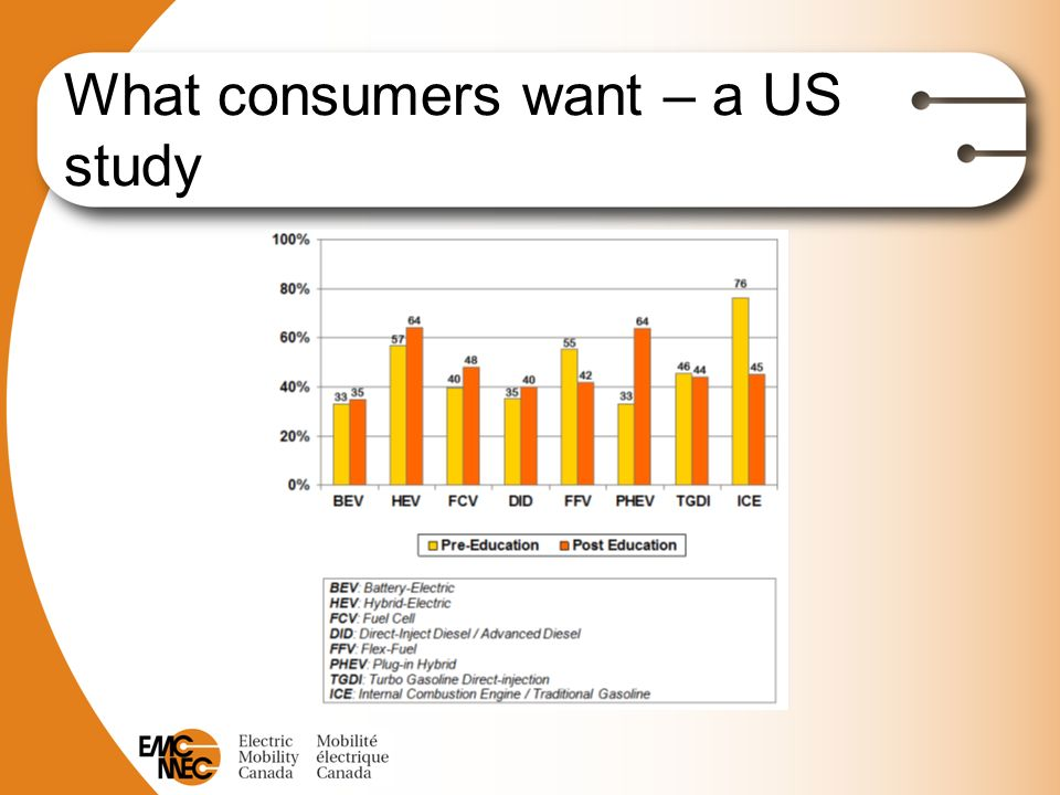 What consumers want – a US study