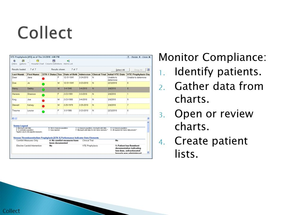 Monitor Compliance: 1. Identify patients. 2. Gather data from charts.