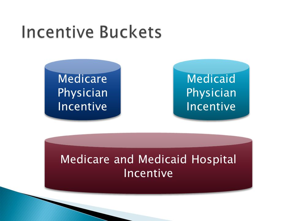 Medicare Physician Incentive Medicare and Medicaid Hospital Incentive Medicaid Physician Incentive