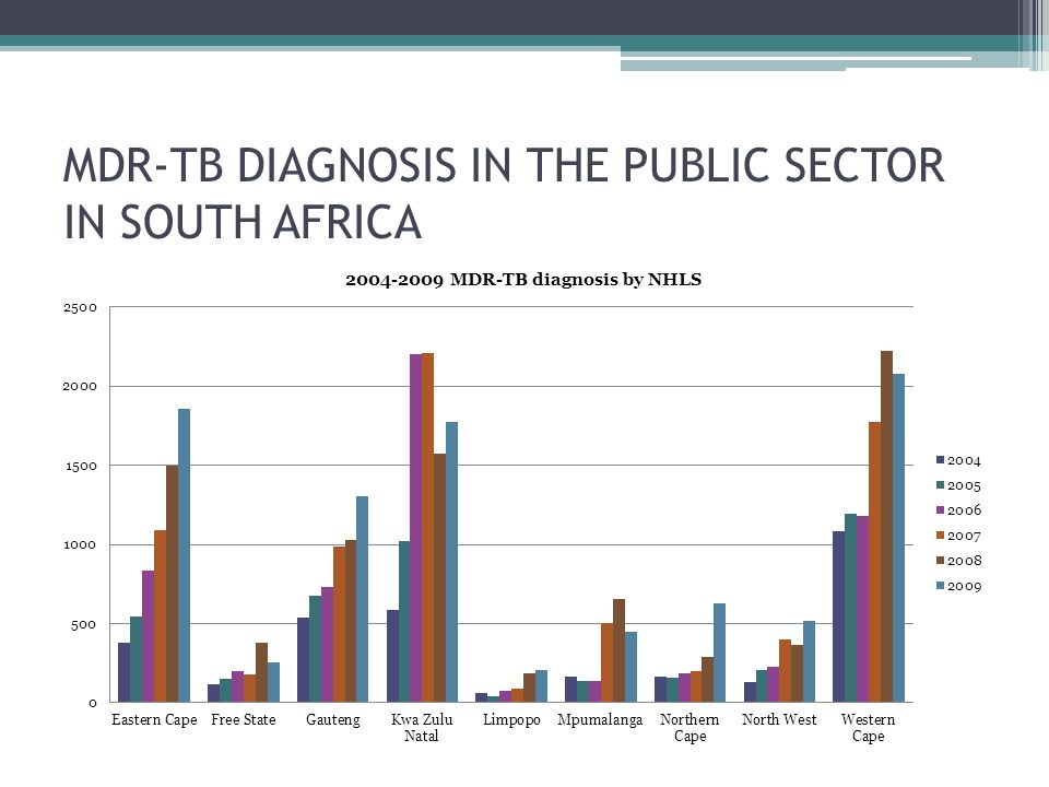 MDR-TB DIAGNOSIS IN THE PUBLIC SECTOR IN SOUTH AFRICA