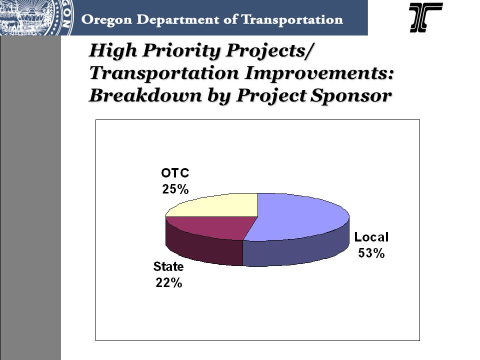 High Priority Projects/ Transportation Improvements: Breakdown by Project Sponsor