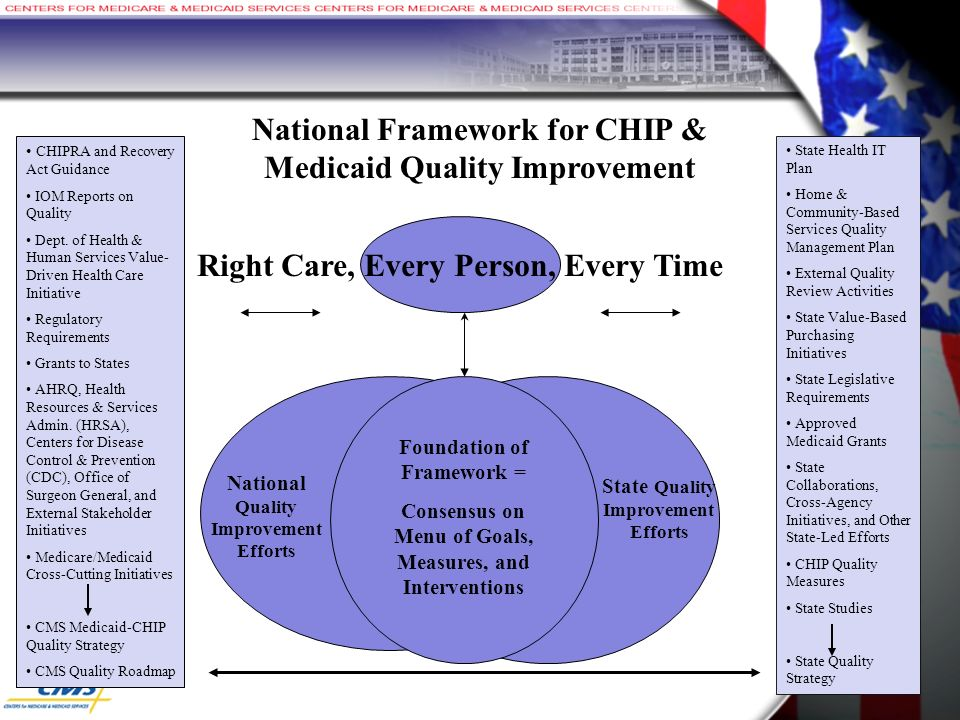 National Framework for CHIP & Medicaid Quality Improvement National Quality Improvement Efforts State Quality Improvement Efforts Foundation of Framework = Consensus on Menu of Goals, Measures, and Interventions CHIPRA and Recovery Act Guidance IOM Reports on Quality Dept.