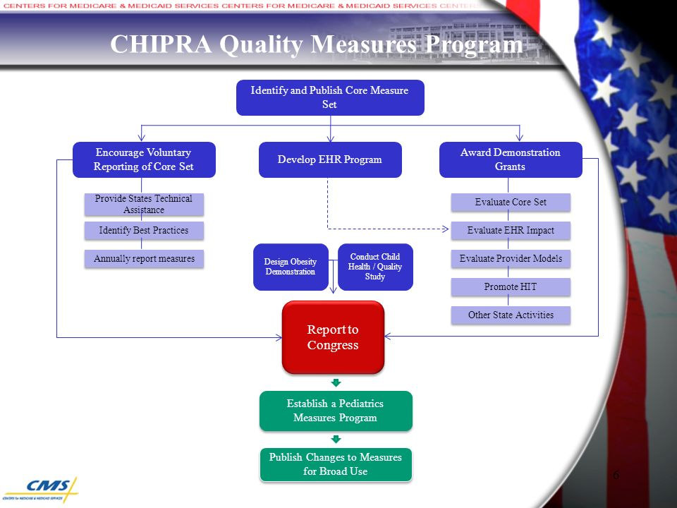 6 CHIPRA Quality Measures Program Identify and Publish Core Measure Set Award Demonstration Grants Develop EHR Program Encourage Voluntary Reporting of Core Set Design Obesity Demonstration Evaluate Core Set Promote HIT Evaluate Provider Models Evaluate EHR Impact Other State Activities Establish a Pediatrics Measures Program Publish Changes to Measures for Broad Use Report to Congress Report to Congress Provide States Technical Assistance Identify Best Practices Annually report measures Conduct Child Health / Quality Study