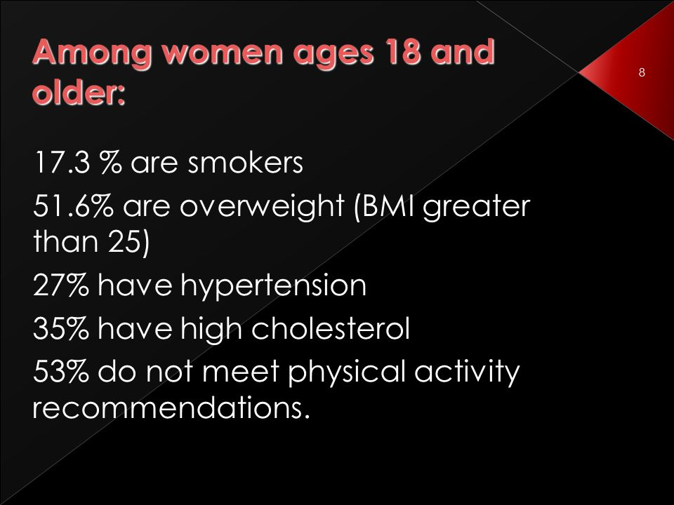 8 Among women ages 18 and older: 17.3 % are smokers 51.6% are overweight (BMI greater than 25) 27% have hypertension 35% have high cholesterol 53% do not meet physical activity recommendations.