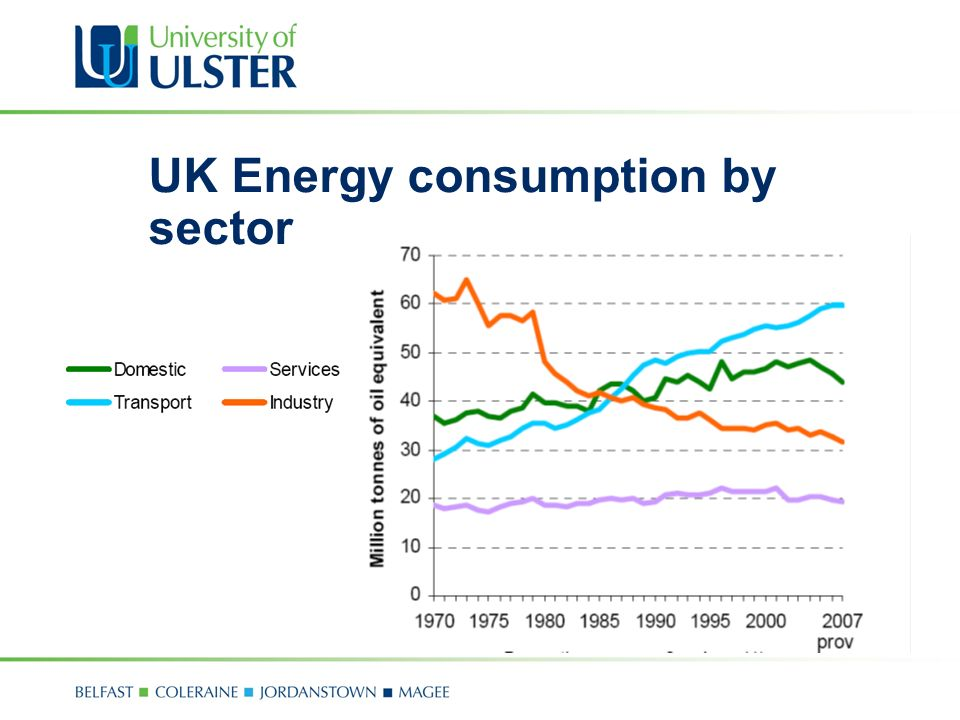 UK Energy consumption by sector
