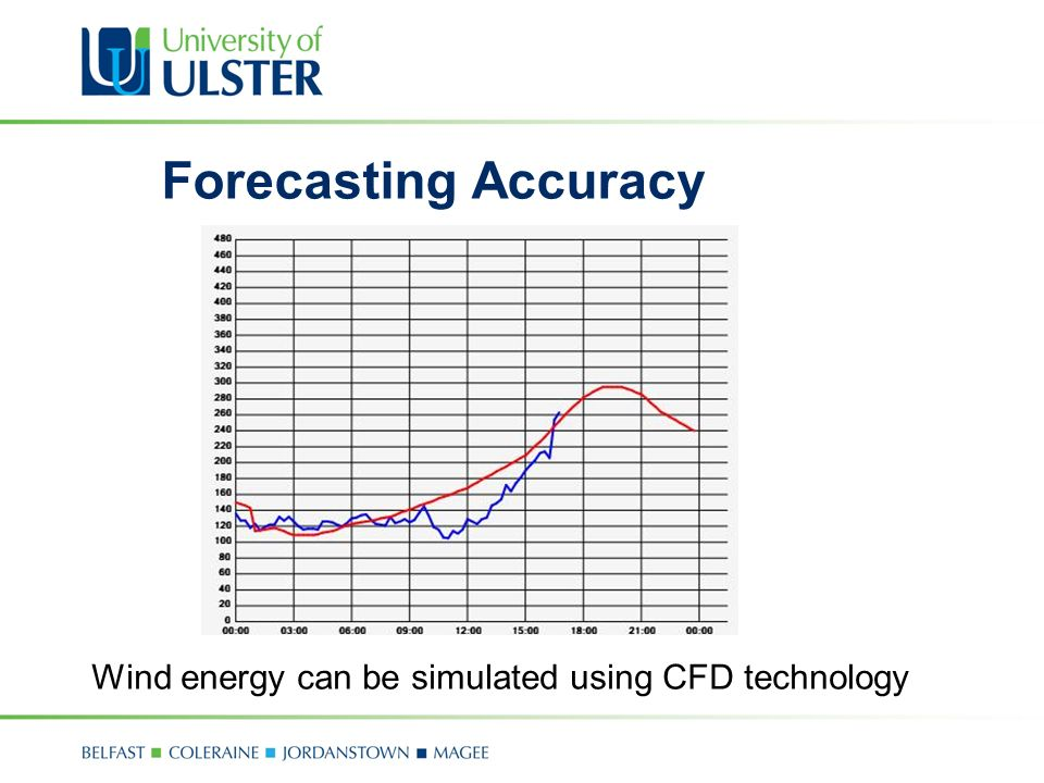 Forecasting Accuracy Wind energy can be simulated using CFD technology