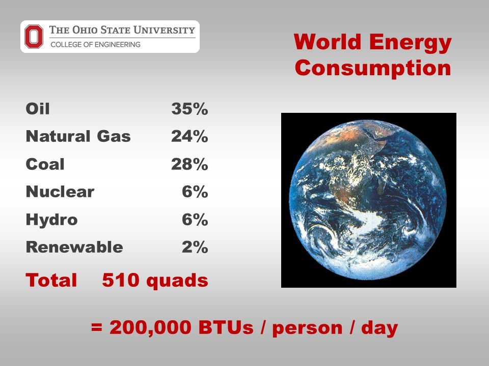 Oil35% Natural Gas24% Coal28% Nuclear6% Hydro6% Renewable2% Total510 quads = 200,000 BTUs / person / day World Energy Consumption